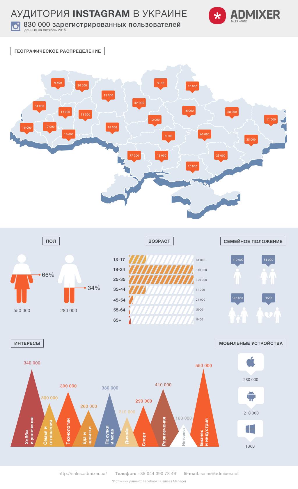 Аудитория Instagram в Украине: Кто, где и что постит (инфографика)