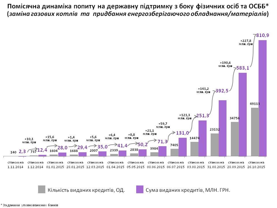 Банки выдали 811 млн грн кредитов по программе энергосбережения