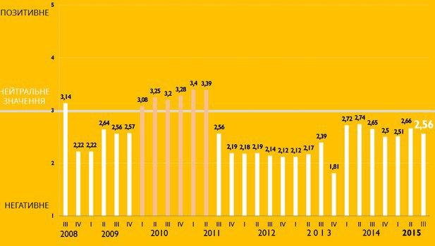 Бизнес ухудшил оценку инвестклимата Украины из-за коррупции (исследование)