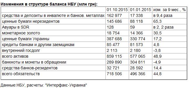 НБУ за 9 мес. нарастил вложения в ценные бумаги нерезидентов на 65,3%, вложения в госбумаги Украины - на 17,2%