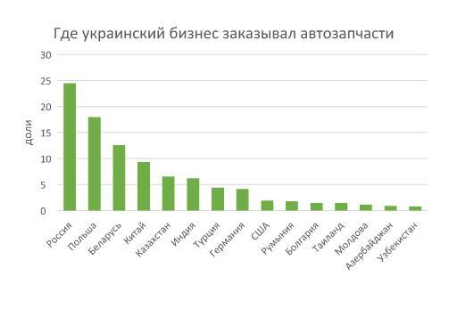 Украинский бизнес заказывает автозапчасти.