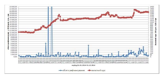 соотношение объемов рефинансирования и валютного курса в 2014 году.