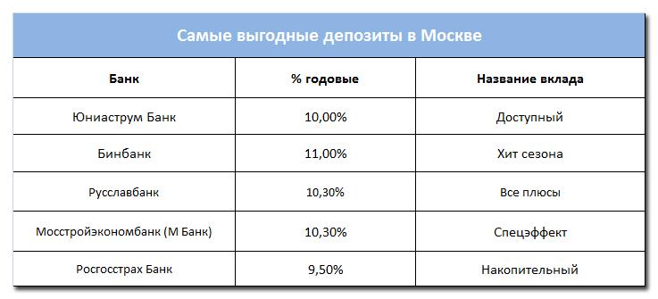 Выгодные вклады в москве