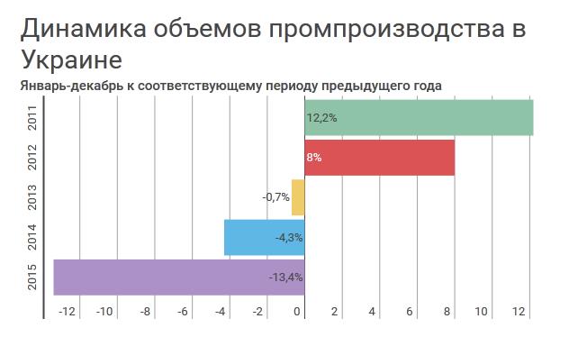 В Украине за 2015 год снизилось промышленное производство (инфографика)