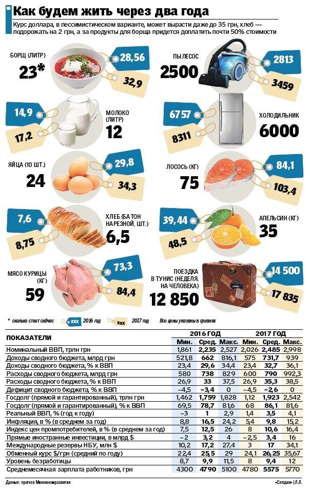 Цены на продукты 2003 года 3 коп 1932