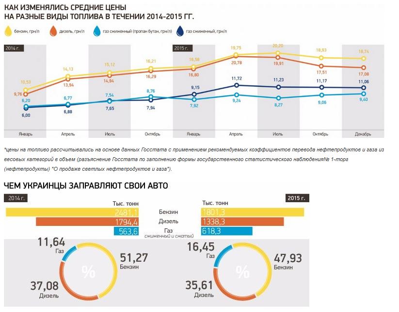 Неполный бак: Украинцы из-за кризиса массово переходят с бензина на газ (инфографика)