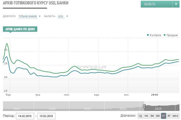 прочности чистого курс доллара в банках салехарда Никифорова сыграет главную