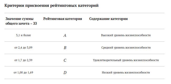 Критерии присвоения банкам рейтинговых категорий