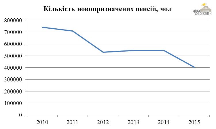 За 5 лет количество новых пенсионеров в Украине сократилось на 46%