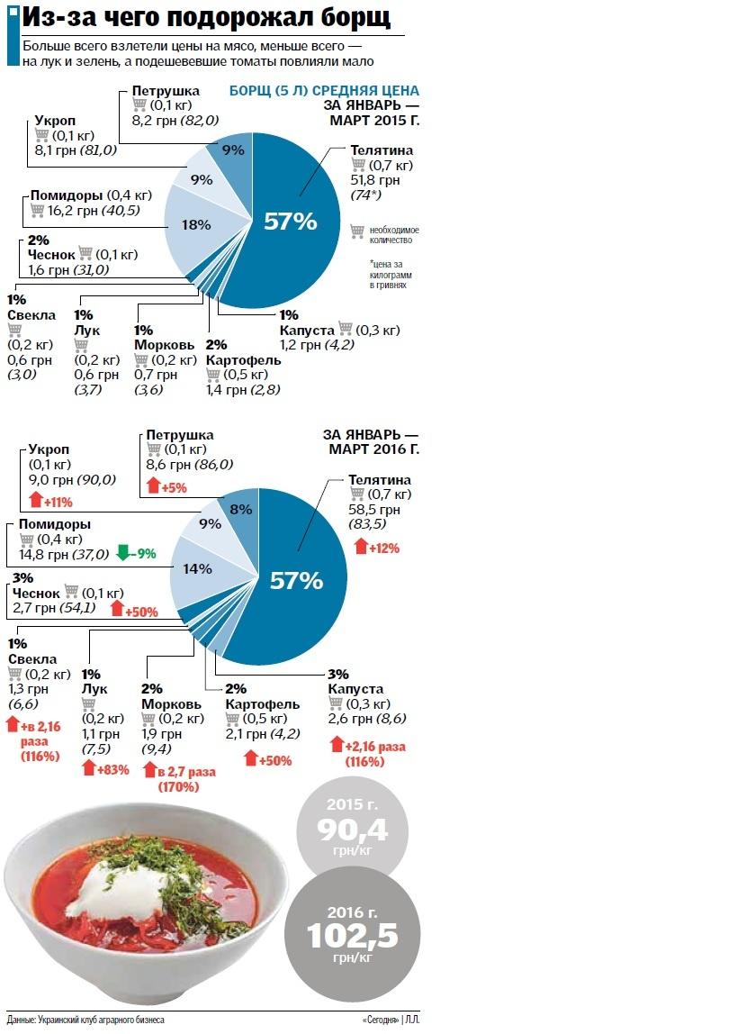 Борщевой набор: На сколько может увеличиться стоимость национального блюда Украины (инфографика)