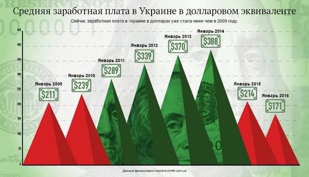 Как менялись зарплаты украинцев с 2009 года в долларовом эквиваленте