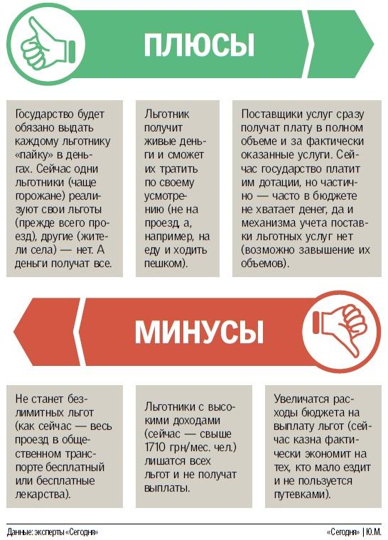 Льготы украинцам хотят дать деньгами: Плюсы и минусы (инфографика)