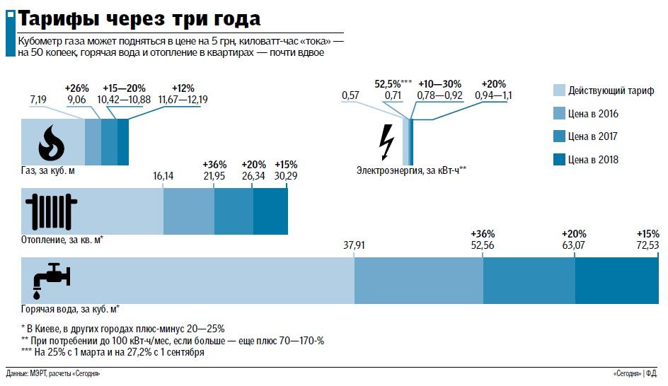 Тарифы на ЖКУ в Украине могут удвоиться за три года: Что и как подорожает (инфографика)