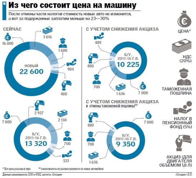 Из чего состоит цена на машину и как могут подешеветь б/у иномарки в Украине
