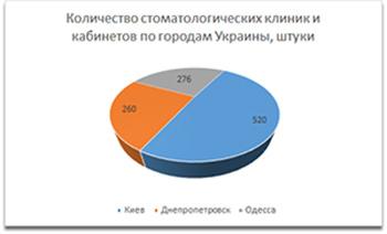 Диаграмма количества стоматологических клиник и стоматологий в Днепропетровске