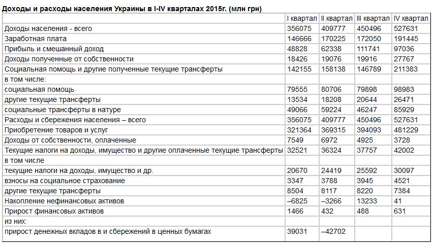 Госстат: Реальные доходы украинцев в 2015 г. сократились на 22,2%, номинальные - возросли на 15%