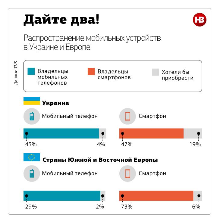За последний год доля смартфонов в сетях украинских операторов увеличилась почти в 1,5 раза