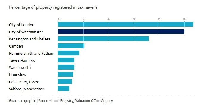 Регистрация собственности в налоговых гаванях