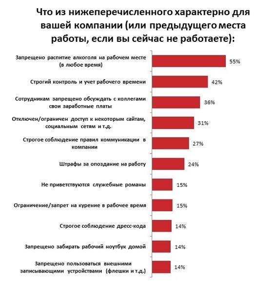 Названы главные запреты для украинцев на работе (инфографика)