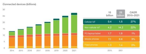 Интернет вещей заполонит мир через два года (инфографика)