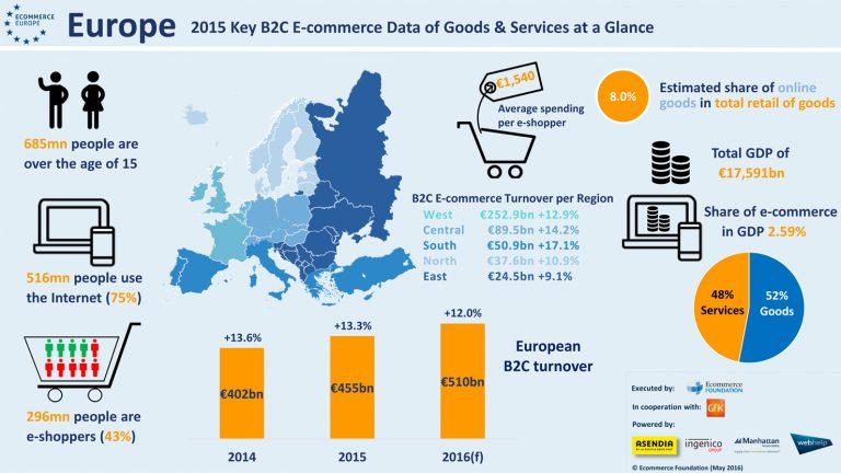 Украина стала самым быстрорастущим рынком e-commerce в Европе (инфографика)
