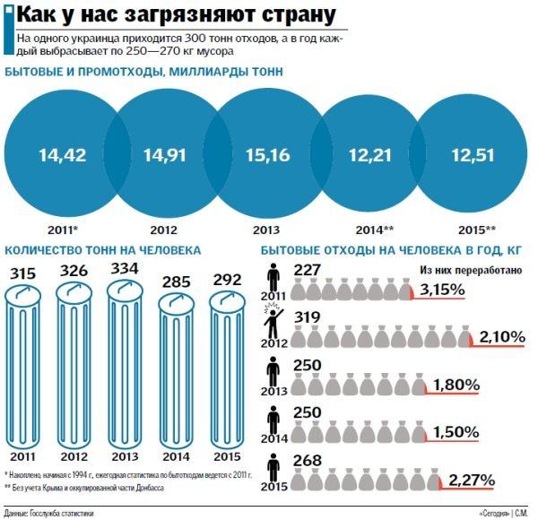 На одного украинца приходится 300 тонн отходов: как загрязняют страну (инфографика)