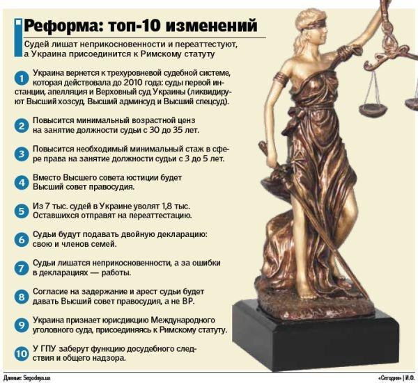 Судебная реформа: что изменилось (инфографика)