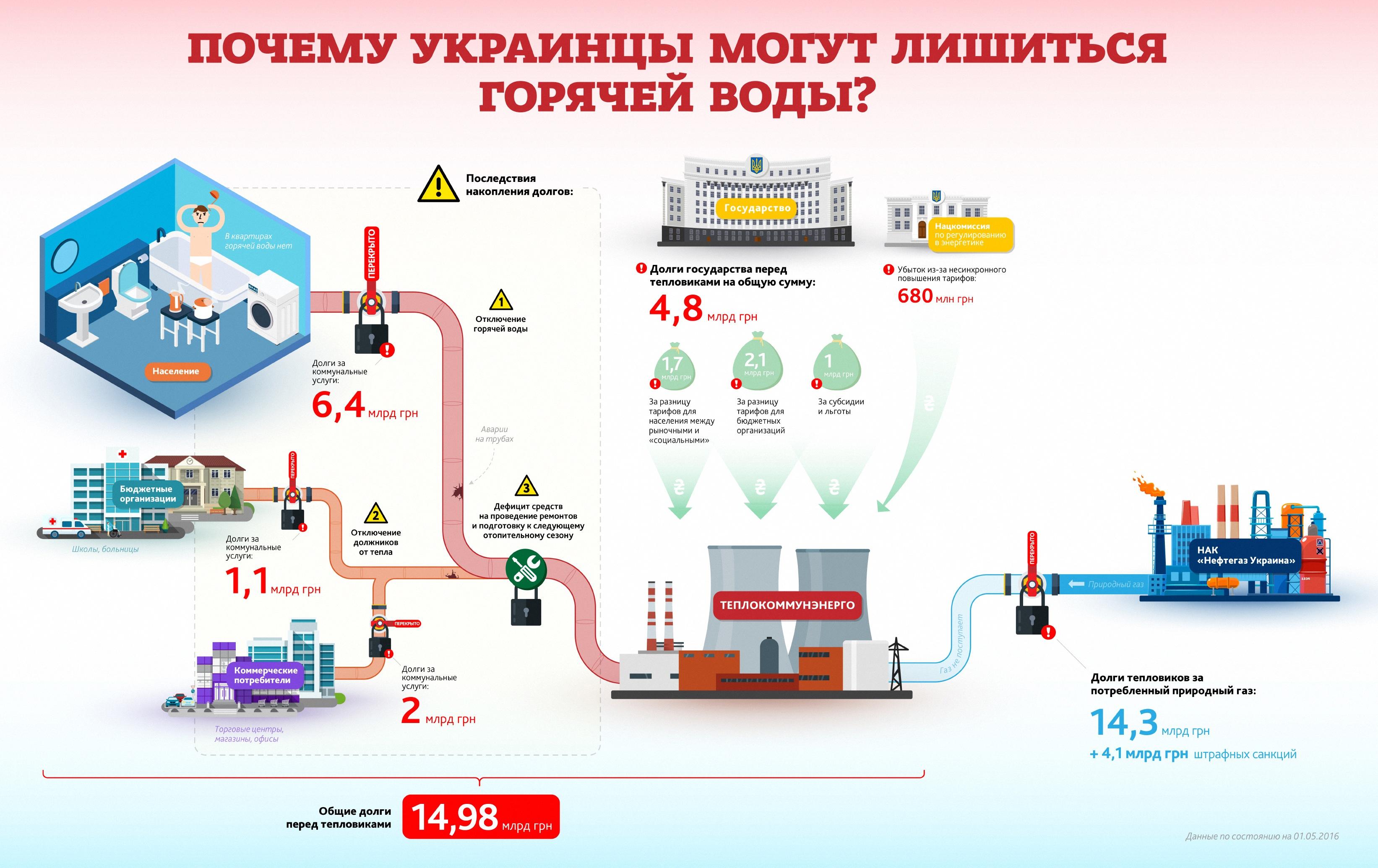 Долги, аресты и новые тарифы: почему украинцы могут остаться без горячей воды (инфографика)