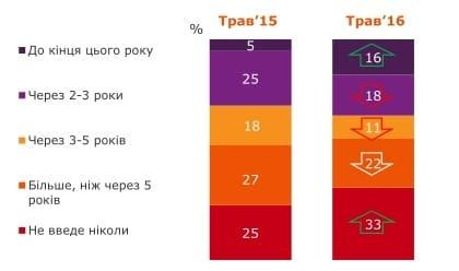 """Верю - не верю: в Украине увеличилось число """"евроскептиков"""" (инфографика)"""