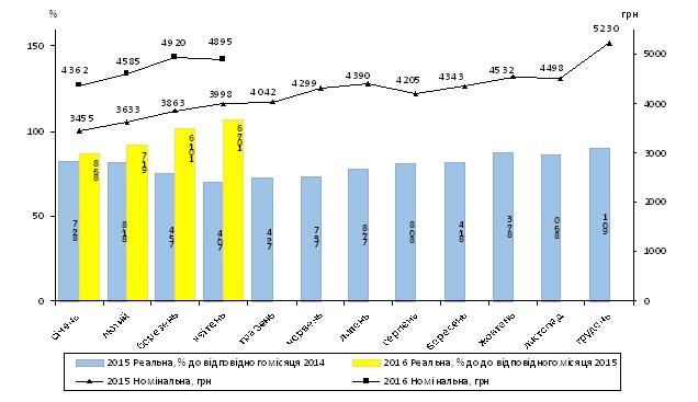 """В Украине """"подросли"""" зарплаты (инфографика)"""