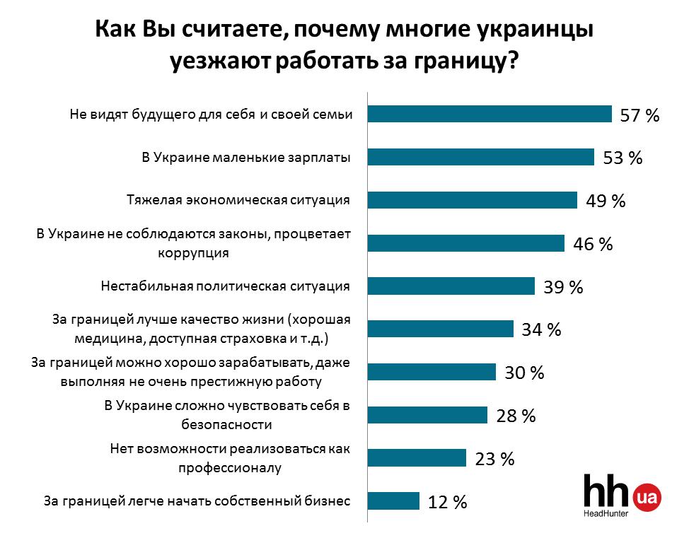 Причины отъезда украинцев за границу