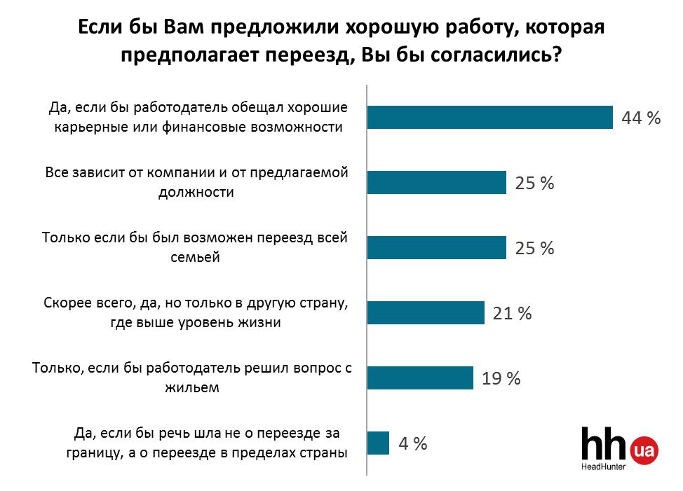 Готовность украинцев к эмиграции