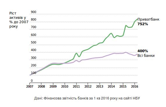 Рост активов банков
