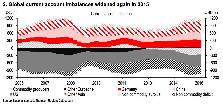 Глобальный дисбаланс текущего счета