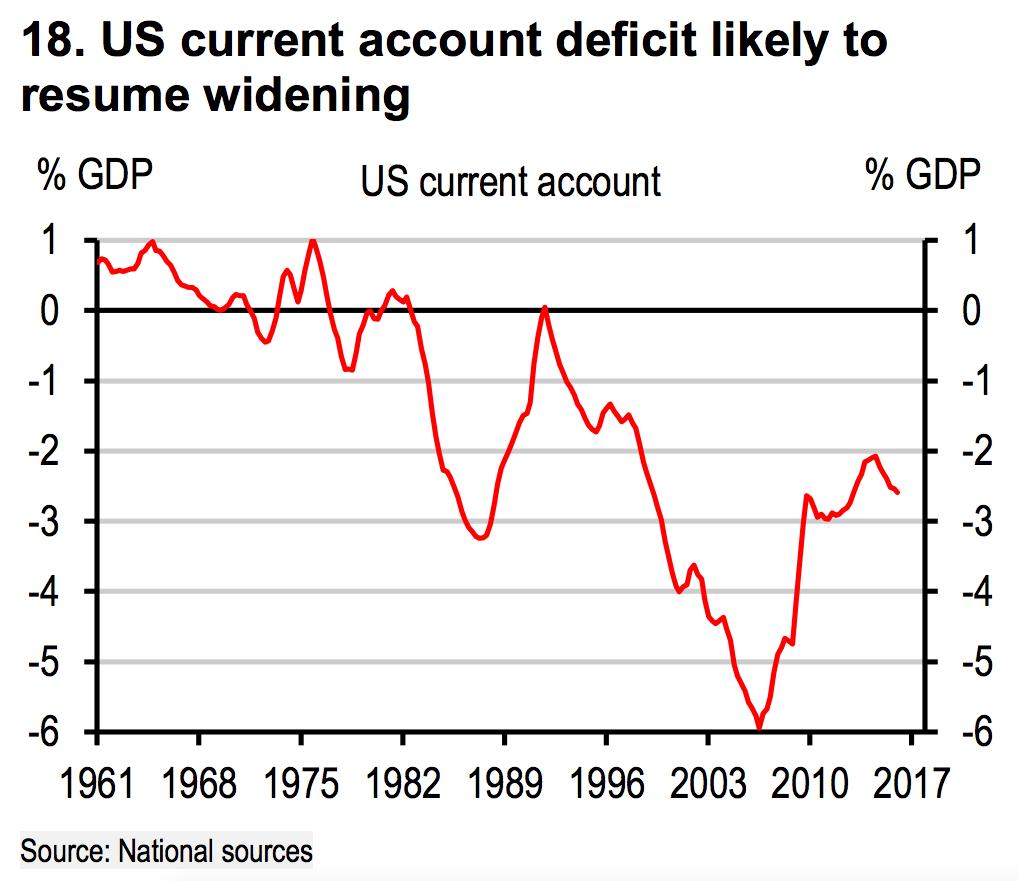 Дефицит текущего счета США