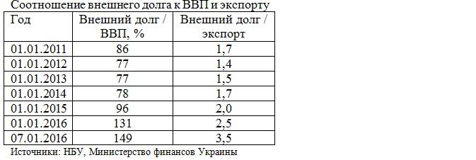 Долг, ВВП, экспорт Украины