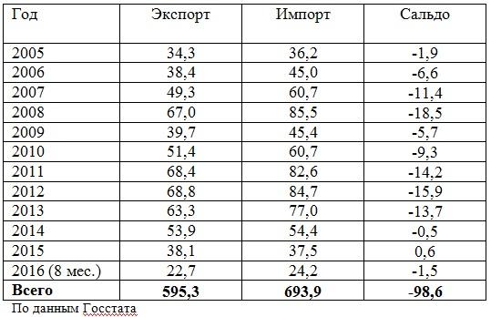 украинский экспорт и импорт