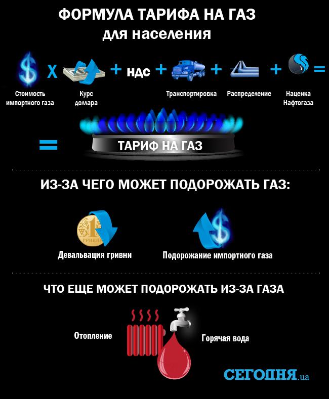Новак объявил ориске дефицита газа вУкраинском государстве