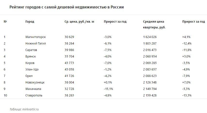 Назван топ-10 городов РФ ссамыми недорогими квартирами