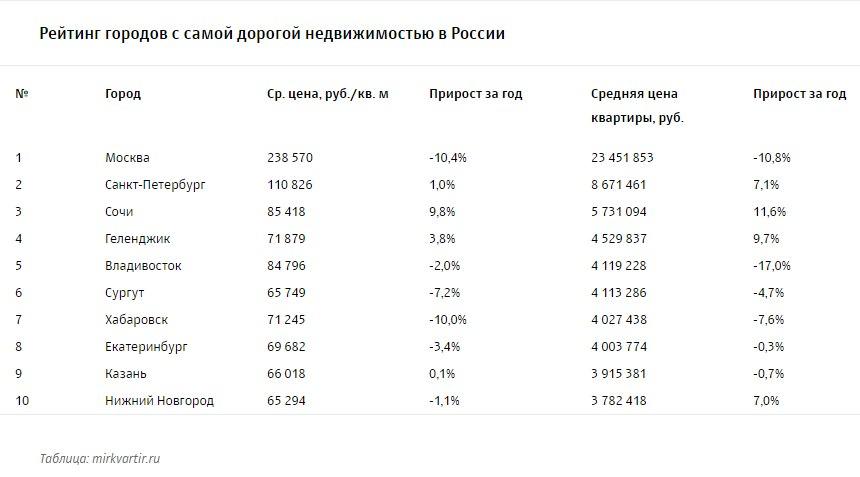 Сургут вошел втоп-10 городов РФ ссамыми дорогими квартирами