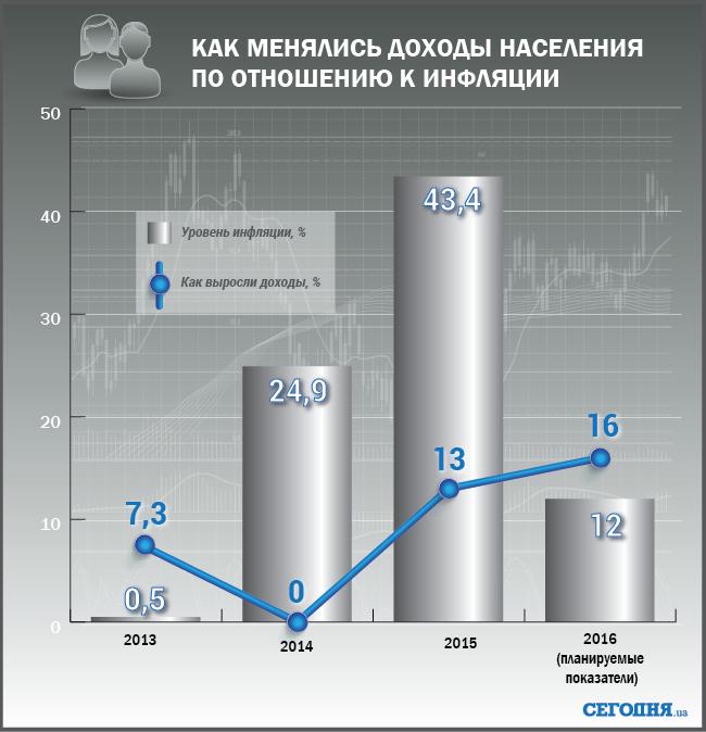 Вдекабре иянваре вУкраине повышаются социальные стандарты иминимальная зарплата