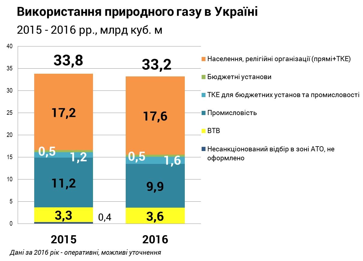 Вукраинских хранилищах осталось 9,6 млрд куб. мгаза