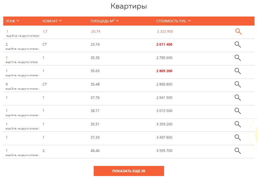 ЖК Государев Дом - Цены на квартиры