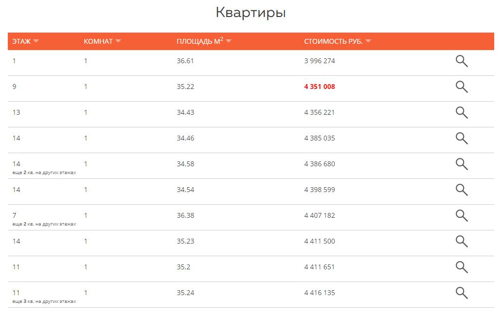 ЖК Остафьево - Цены на квартиры