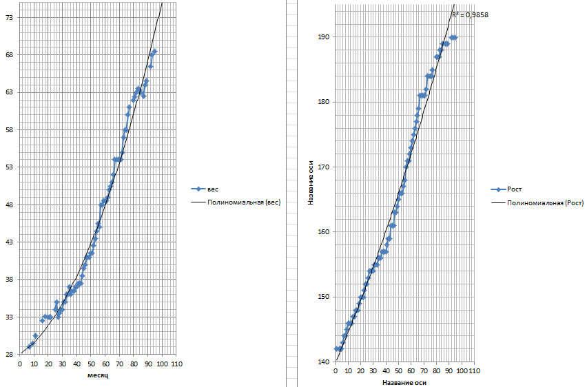 Рост вес графики.jpg