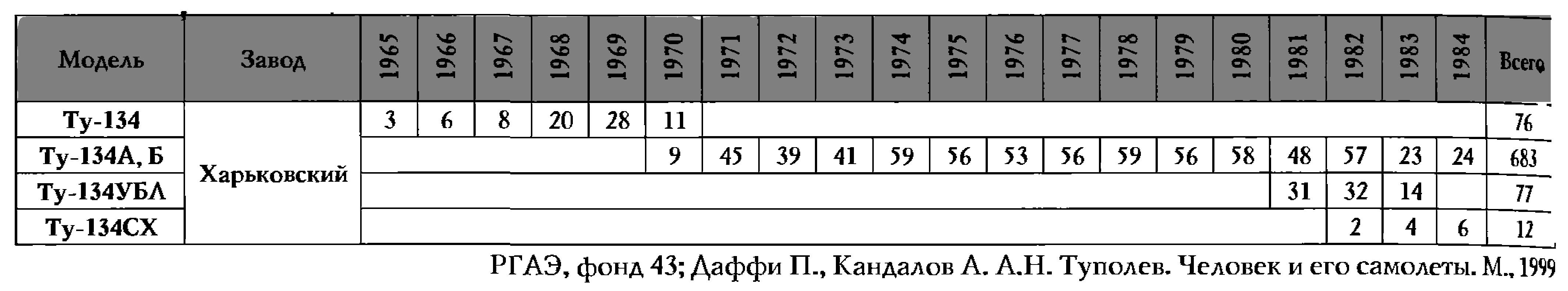 Ту-134 производство.png