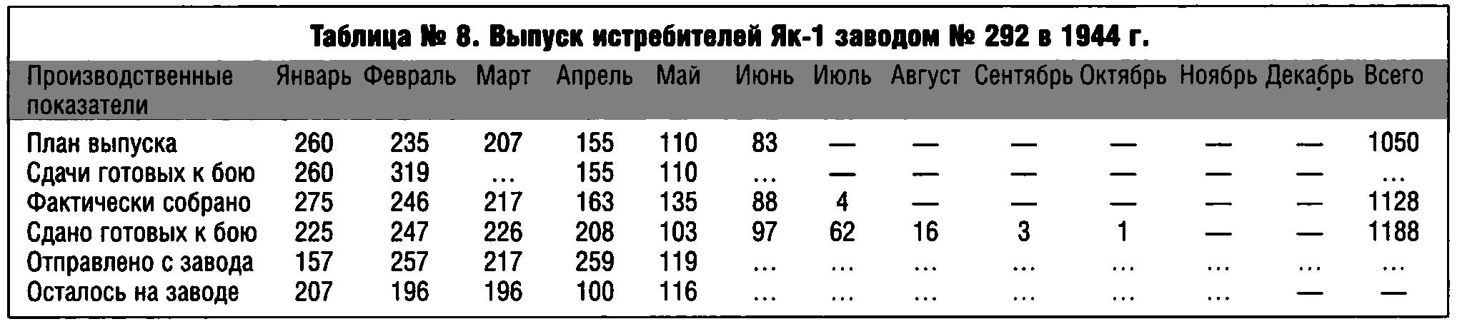 Производство Як-1 в 1944 (зад. 292).png