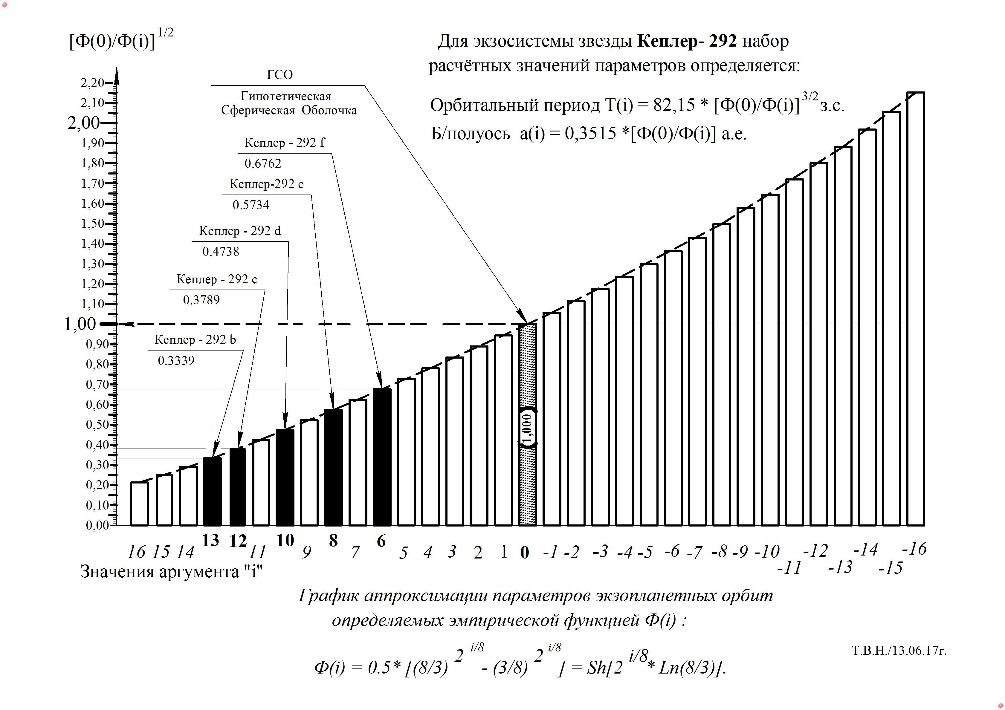 График -  Кеплер - 292.jpg