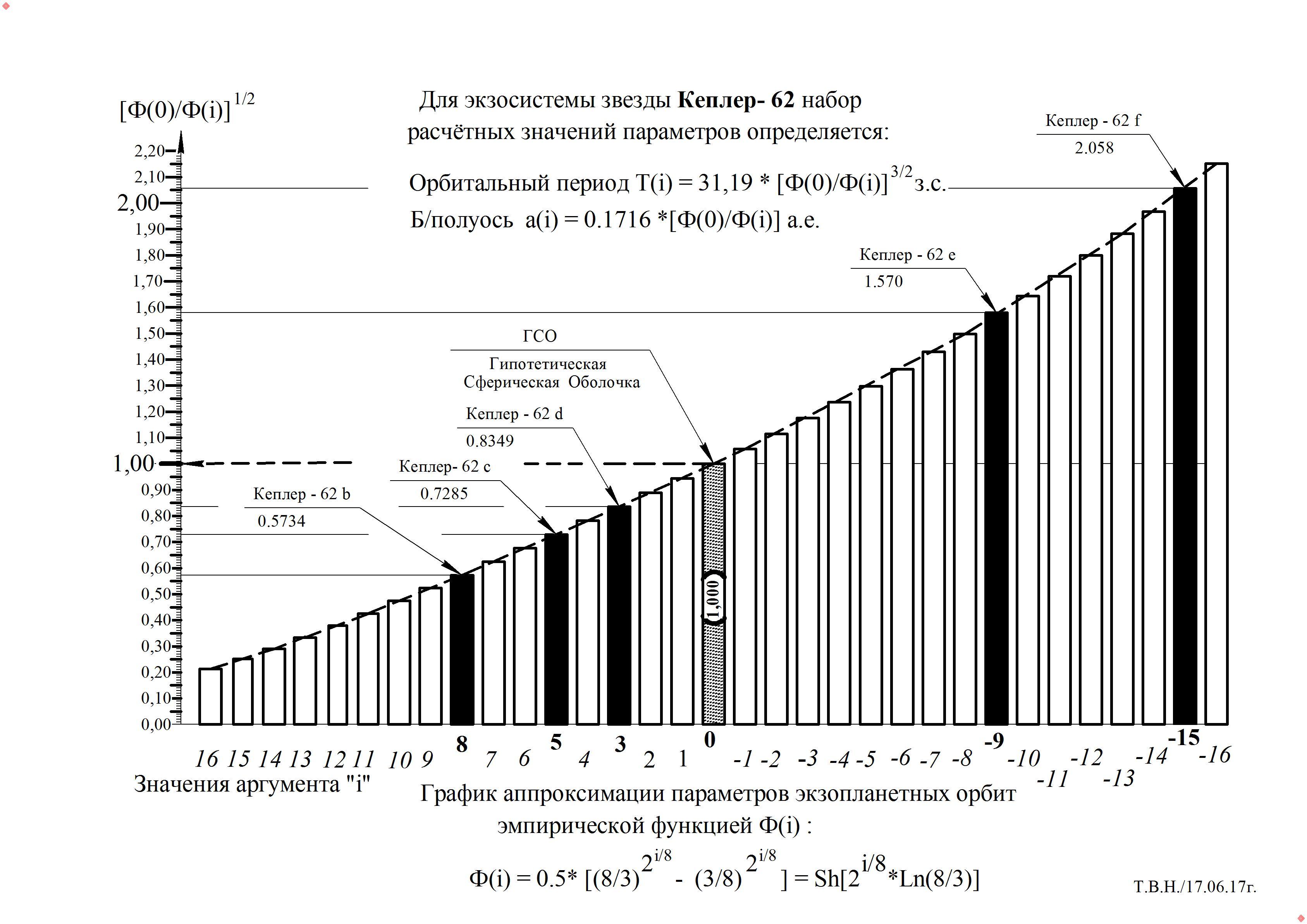 График -  Кеплер - 62.jpg