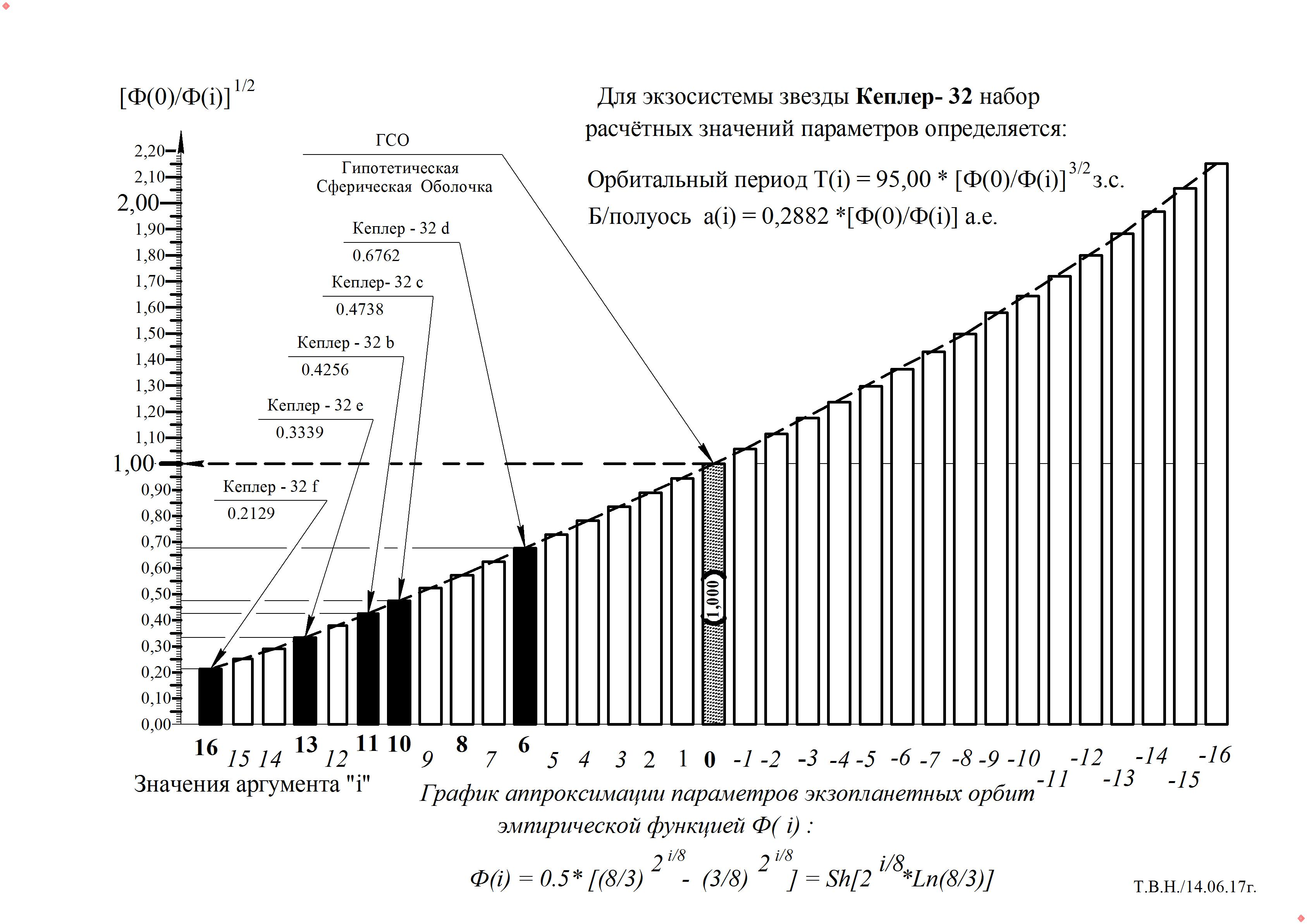 График -  Кеплер - 32.jpg
